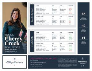 Lifestyle Denver - Luxury Market Stats for July '19