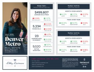 Lifestyle Denver - Denver Metro Market Stats for July '19