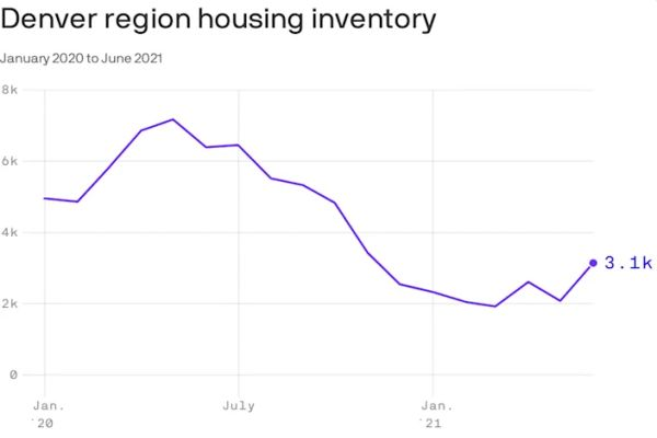 Denver housing inventory increased from May to June